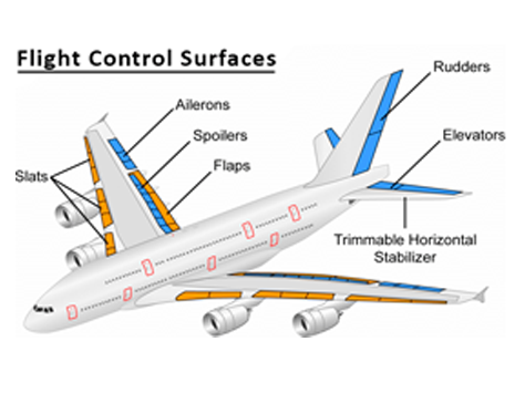 Aerospace Application Testing Aircraft Control Surfaces