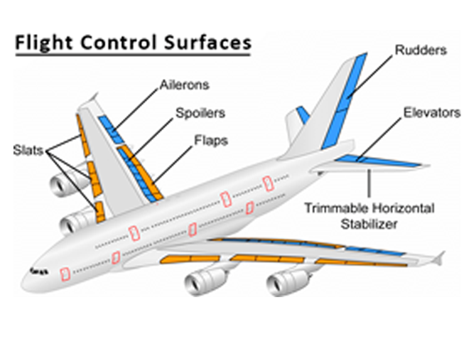 Testing Aircraft Control Surfaces Aerospace Design Example